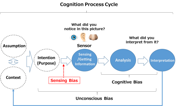 CognitionCycle